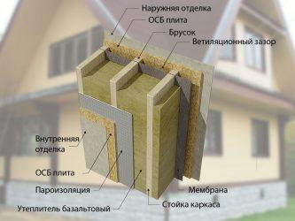 Как дополнительно утеплить каркасный дом снаружи?