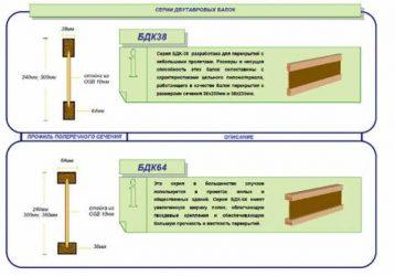 Деревянная двутавровая балка технические характеристики нагрузки