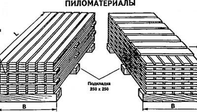 Правила складирования дерева