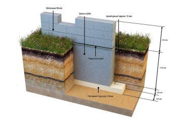 Глубина фундамента для двухэтажного дома из бруса