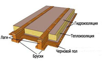 Как правильно утеплить деревянный пол на лагах?